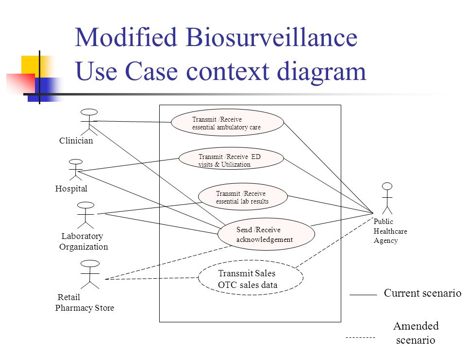 Additional data for harmonized use case for biosurveillance hinf 7 modified biosurveillance use case context diagram ccuart Gallery