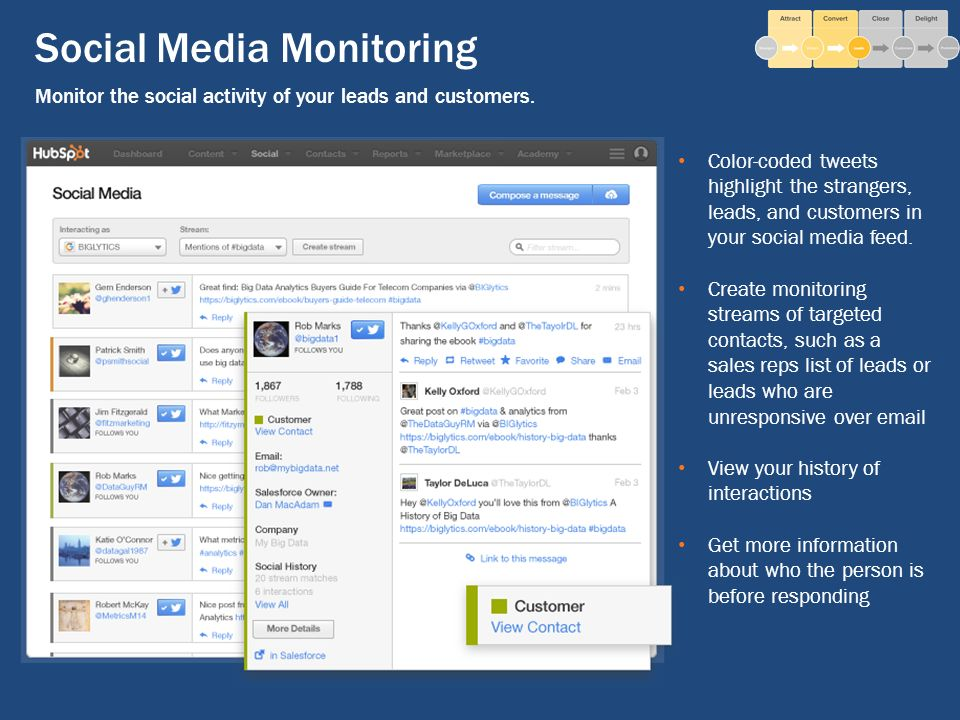 Social Media Monitoring Monitor the social activity of your leads and customers.