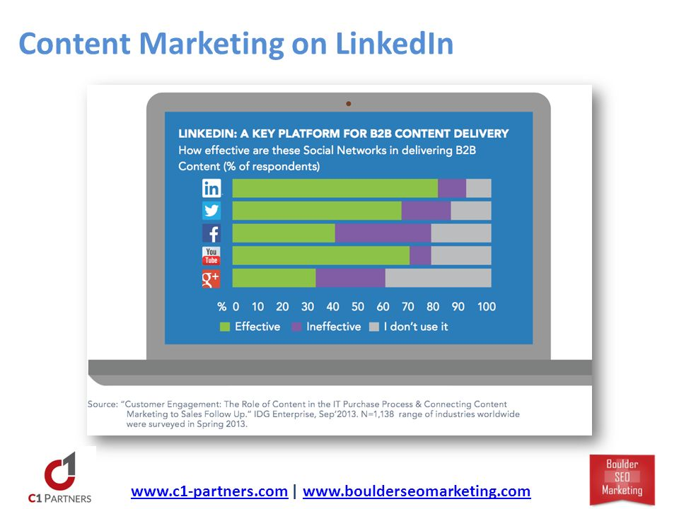 Content Marketing on LinkedIn   |