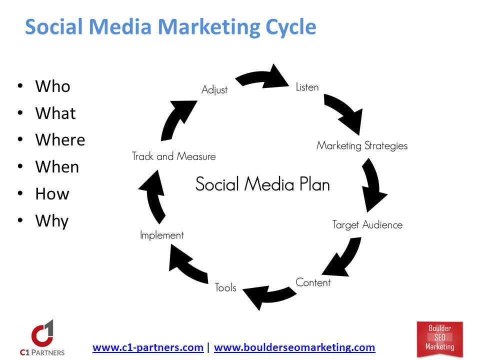 Social Media Marketing Cycle Who What Where When How Why   |