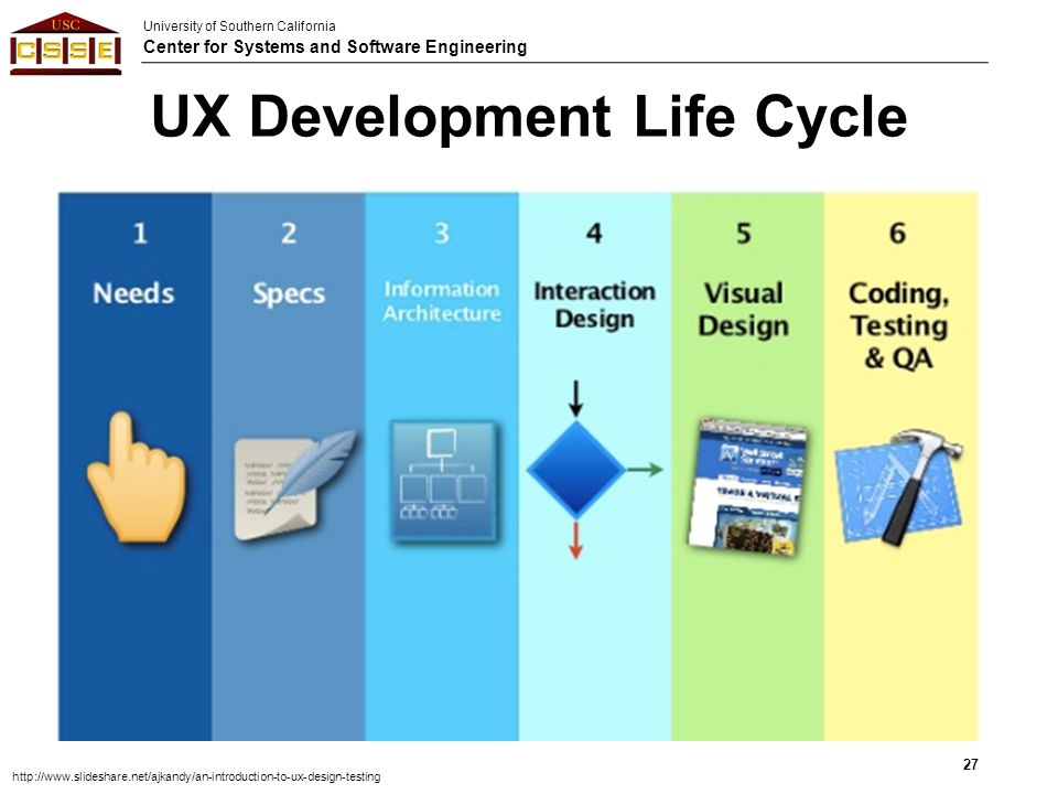 University Of Southern California Center For Systems And Software Engineering Prototype Ui Ux And Risks Supannika Koolmanojwong Cs Ppt Download