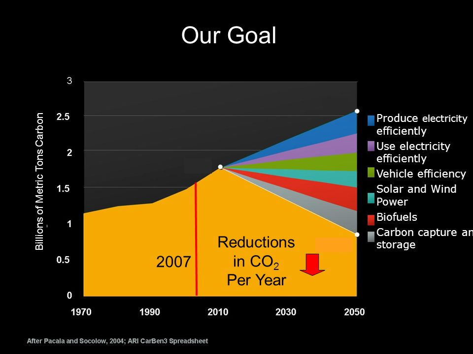 2007 Reductions in CO 2 Per Year Gigaton Carbon Produce electricity efficiently Use electricity efficiently Vehicle efficiency Solar and Wind Power Biofuels Carbon capture and storage Billions of Metric Tons Carbon Our Goal