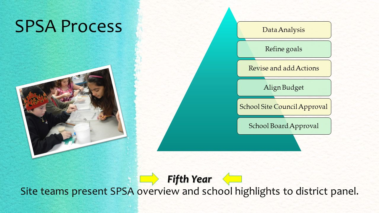 SPSA Process Data AnalysisRefine goalsRevise and add ActionsAlign BudgetSchool Site Council ApprovalSchool Board Approval Fifth Year Fifth Year Site teams present SPSA overview and school highlights to district panel.