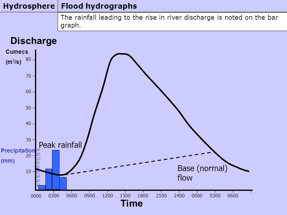 The rainfall leading to the rise in river discharge is noted on the bar graph.