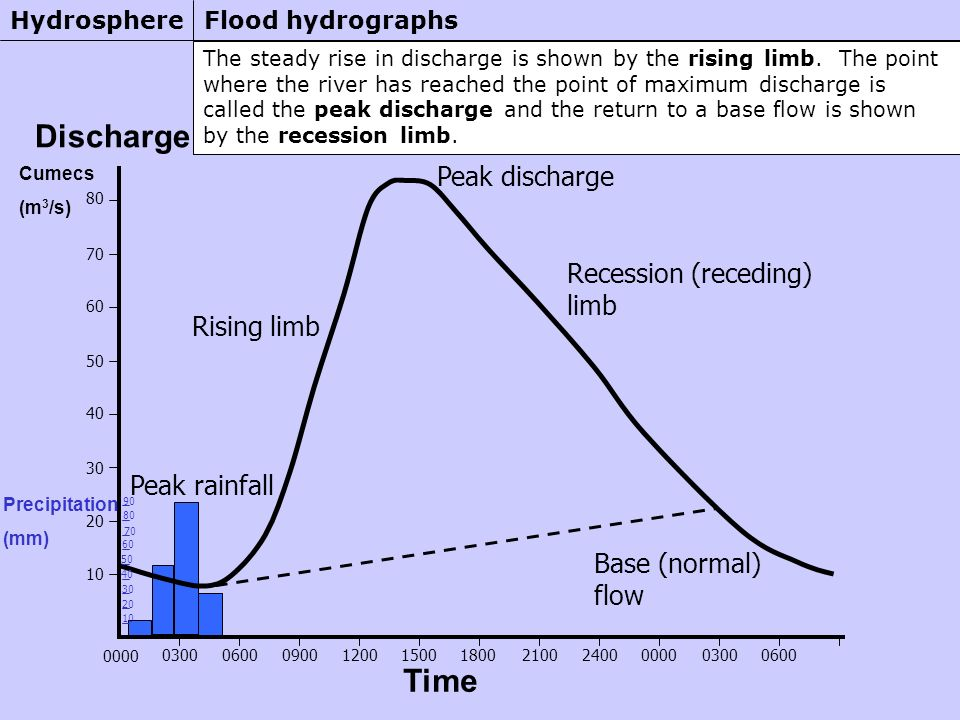 The steady rise in discharge is shown by the rising limb.