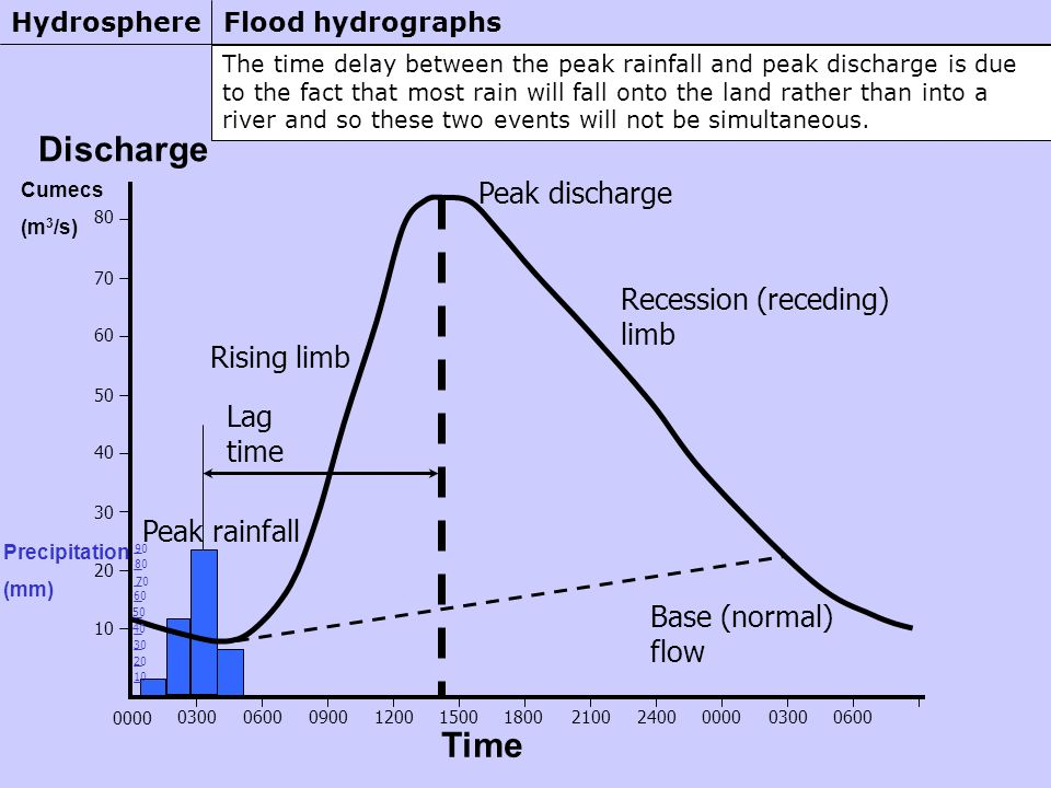 The time delay between the peak rainfall and peak discharge is due to the fact that most rain will fall onto the land rather than into a river and so these two events will not be simultaneous.