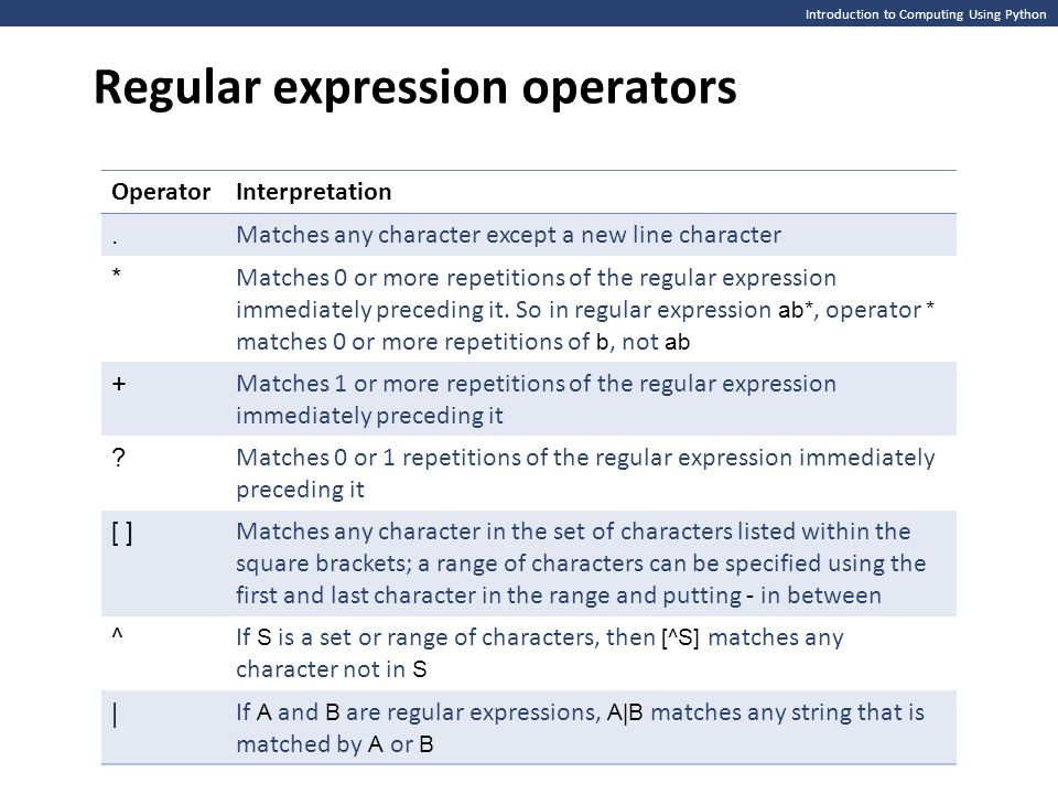 Introduction to Computing Using Python Regular expression operators OperatorInterpretation.