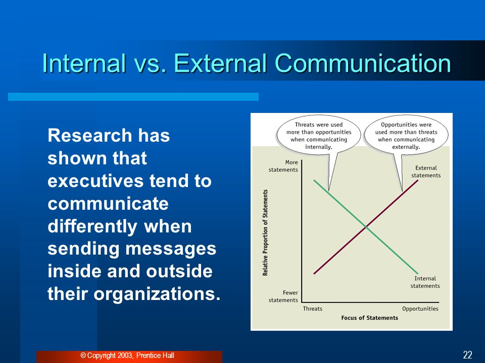 communication inside and outside the organization