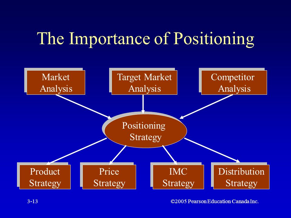 ©2005 Pearson Education Canada Inc.3-13 The Importance of Positioning Market Analysis Market Analysis Target Market Analysis Target Market Analysis Competitor Analysis Competitor Analysis Positioning Strategy Positioning Strategy Product Strategy Product Strategy Price Strategy Price Strategy IMC Strategy IMC Strategy Distribution Strategy Distribution Strategy