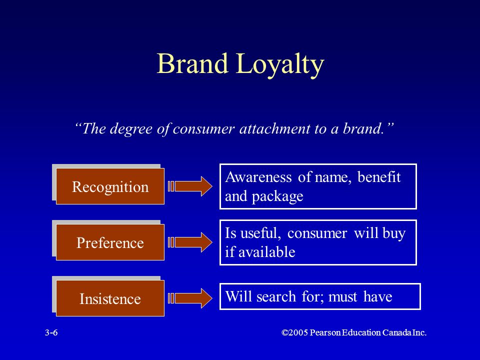 ©2005 Pearson Education Canada Inc.3-6 Brand Loyalty The degree of consumer attachment to a brand. Recognition Preference Insistence Awareness of name, benefit and package Is useful, consumer will buy if available Will search for; must have