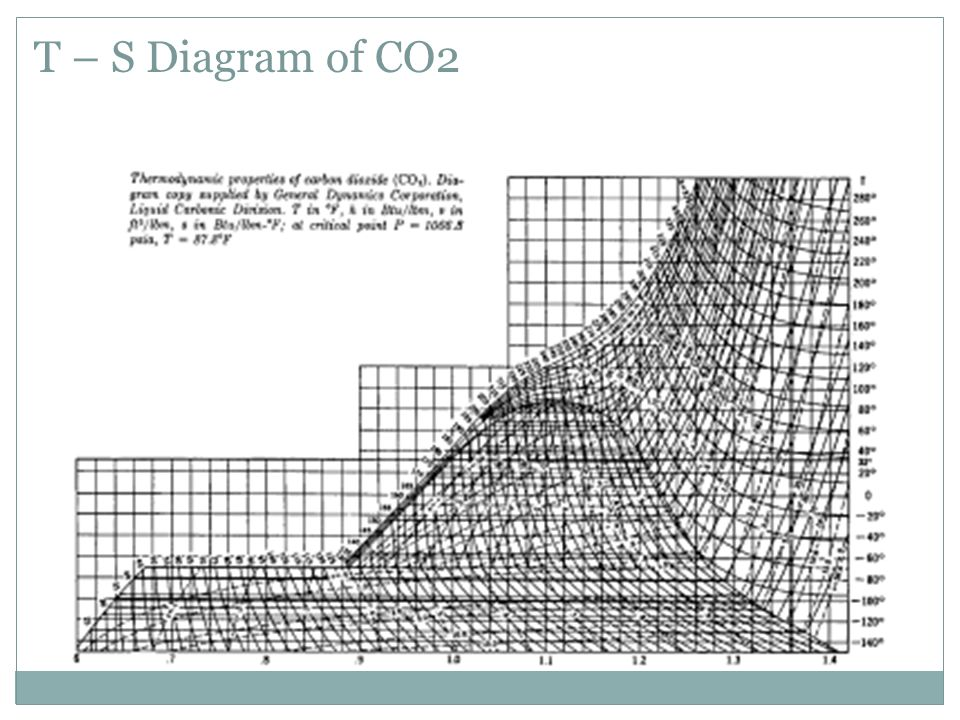 T S Diagram Co2 Trusted Wiring Diagrams