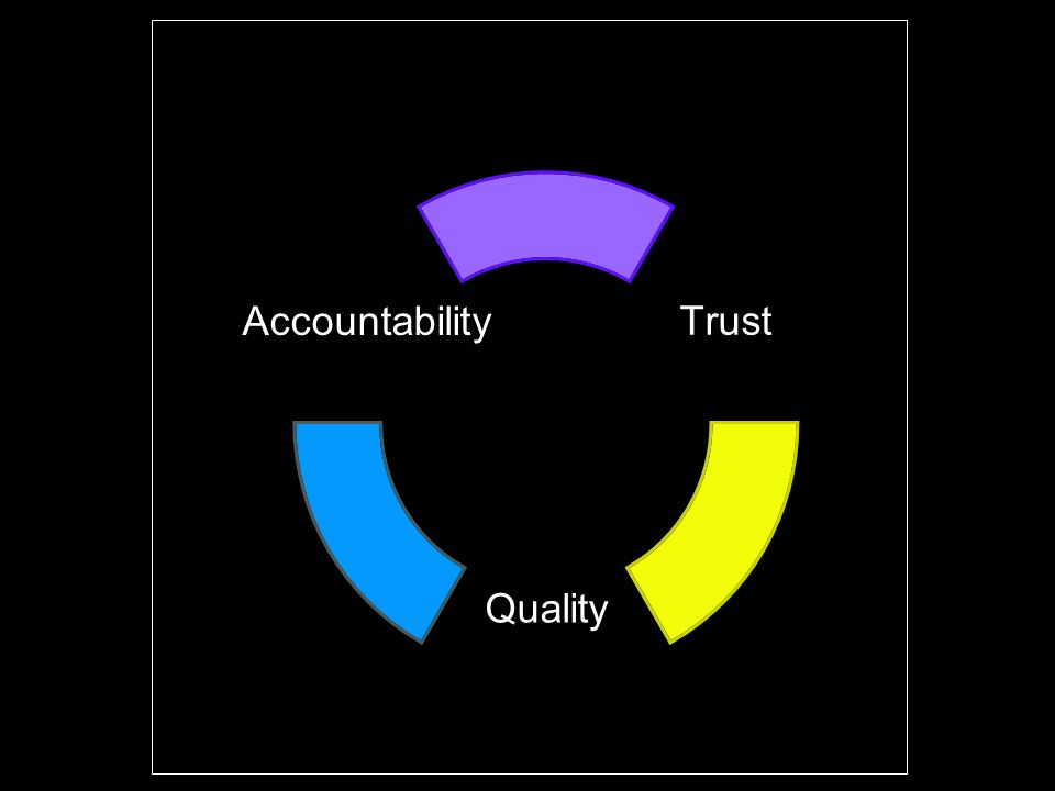 Trust Quality services Accountability