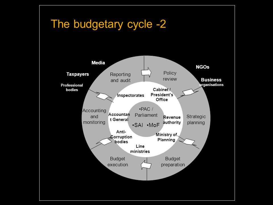 The budgetary cycle -2 Reporting and audit Policy review Budget preparation Strategic planning Accounting and monitoring Line ministries Taxpayers NGOs Professional bodies Budget execution Media Business organisations SAI PAC / Parliament MoF Ministry of Planning Accountan t General Anti- Corruption bodies Inspectorates Cabinet / President's Office Revenue authority