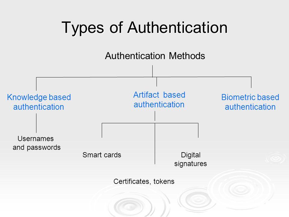 3 Types Of Authentication Methods Biometric Based Artifact Smart CardsDigital Signatures Certificates