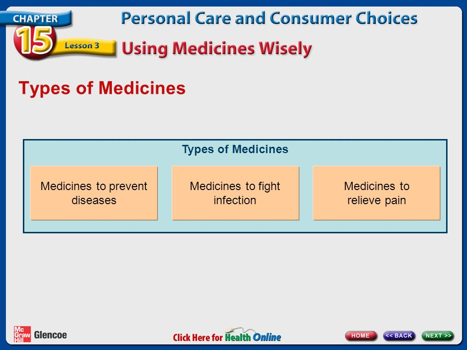 Types of Medicines Medicines to prevent diseases Medicines to fight infection Medicines to relieve pain