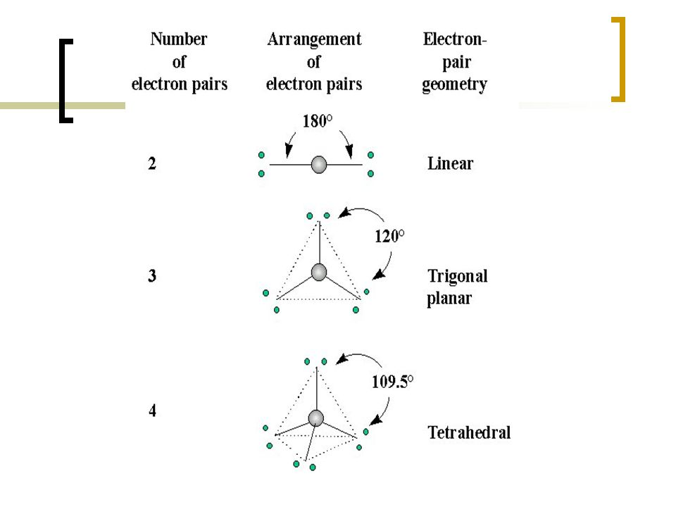 4 2 Covalent Bonding Describe The Covalent Bond As The Result Of Electron Sharing Draw The Electron Distribution Of Single And Multiple Bonds Ppt Download