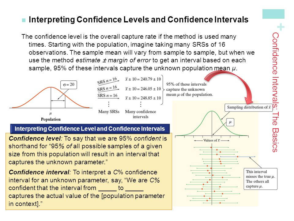 + Interpreting Confidence Levels and Confidence Intervals The confidence level is the overall capture rate if the method is used many times.