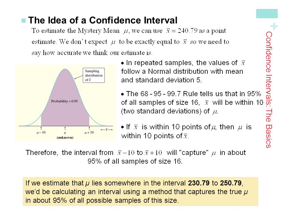 + The Idea of a Confidence Interval Confidence Intervals: The Basics If we estimate that µ lies somewhere in the interval to , we'd be calculating an interval using a method that captures the true µ in about 95% of all possible samples of this size.