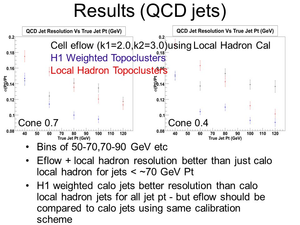Results (QCD jets) Bins of 50-70,70-90 GeV etc Eflow + local hadron resolution better than just calo local hadron for jets < ~70 GeV Pt H1 weighted calo jets better resolution than calo local hadron jets for all jet pt - but eflow should be compared to calo jets using same calibration scheme H1 Weighted Topoclusters Local Hadron Topoclusters Cell eflow (k1=2.0,k2=3.0)using Local Hadron Cal Cone 0.7Cone 0.4