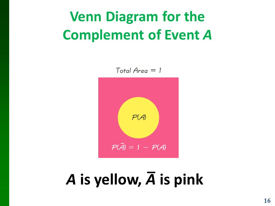 16 Venn Diagram for the Complement of Event A A is yellow, A is pink _
