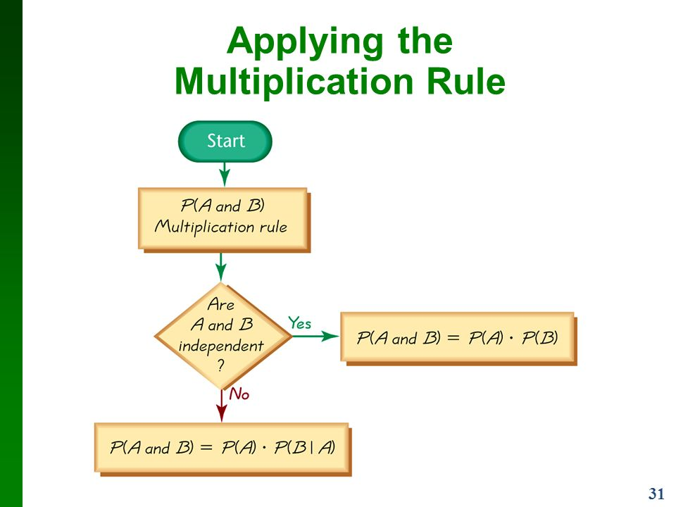 31 Applying the Multiplication Rule