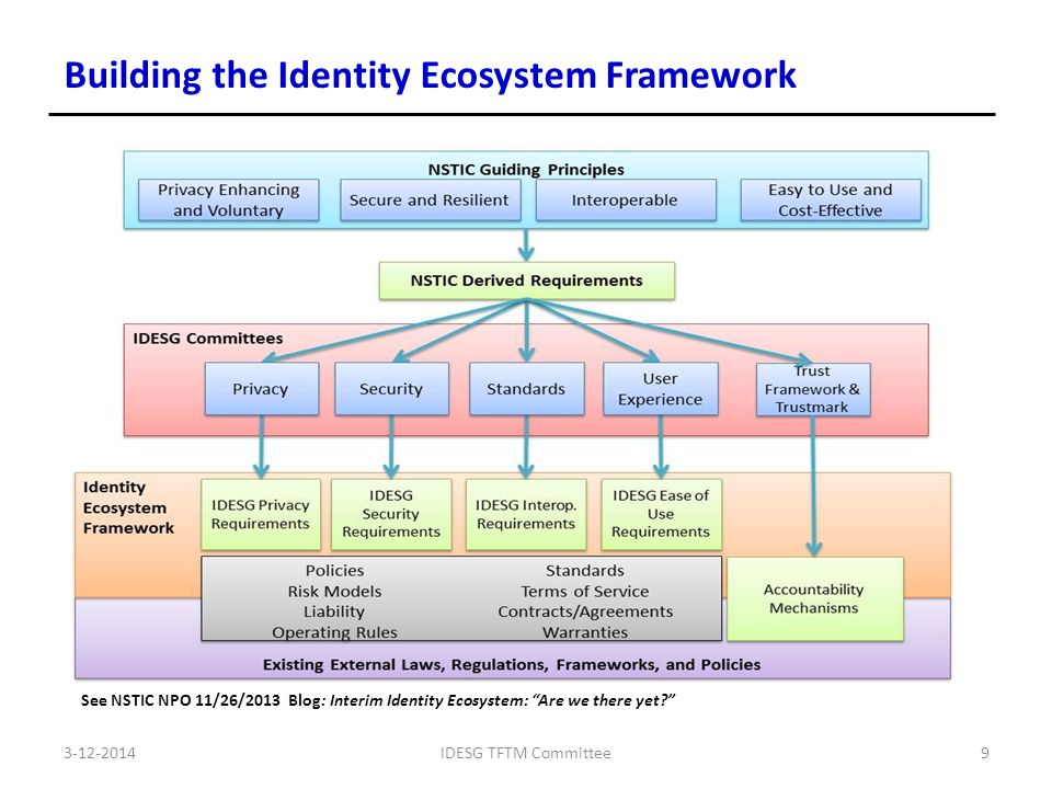 IDESG TFTM Committee9 Building the Identity Ecosystem Framework See NSTIC NPO 11/26/2013 Blog: Interim Identity Ecosystem: Are we there yet