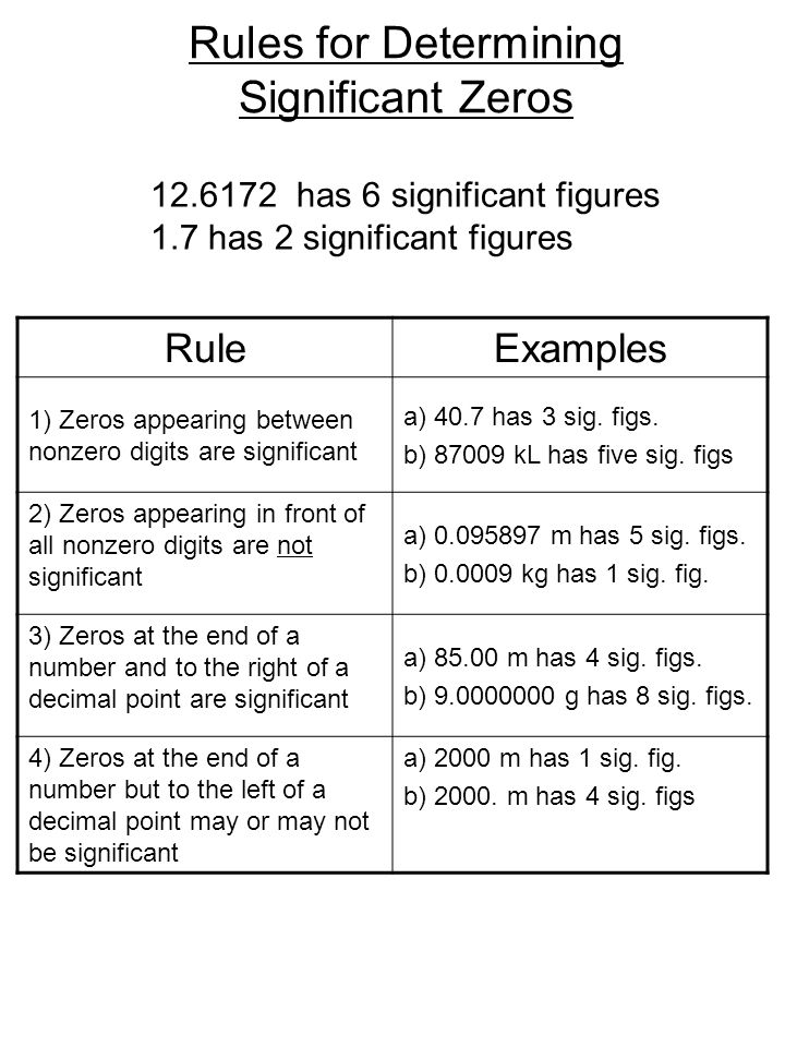 Rules for Determining Significant Zeros Rule Examples 1) Zeros appearing between nonzero digits are significant a) 40.7 has 3 sig.