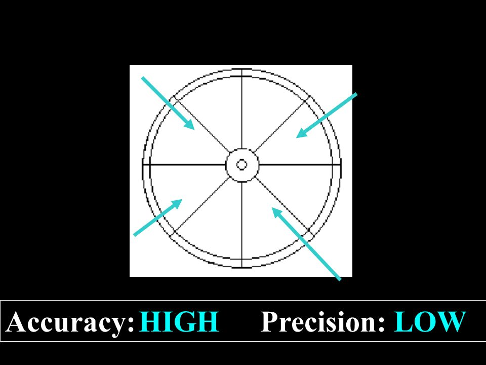 4 HIGHLOW Accuracy:Precision: