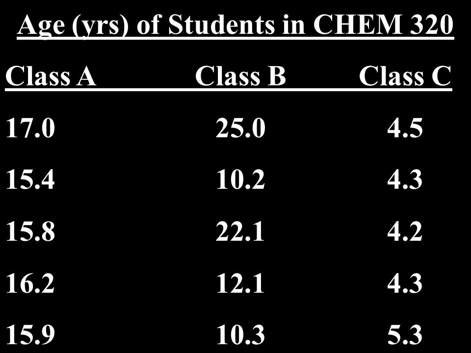 8 Age (yrs) of Students in CHEM 320 Class AClass BClass C