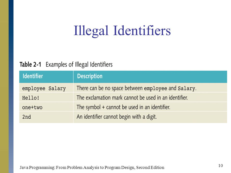 Java Programming: From Problem Analysis to Program Design, Second Edition 10 Illegal Identifiers