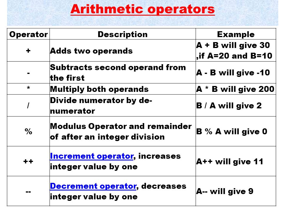 CHAPTER:8 OPERATORS AND EXPRESSION IN C++ Prepared By