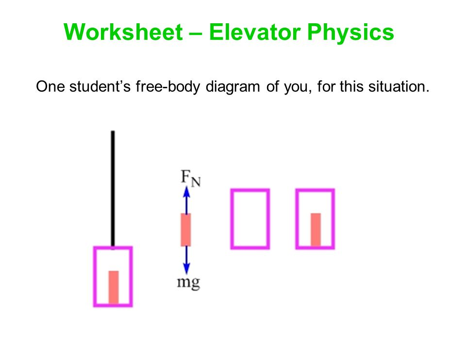 Free-body Diagrams To help us understand why something moves as it ...