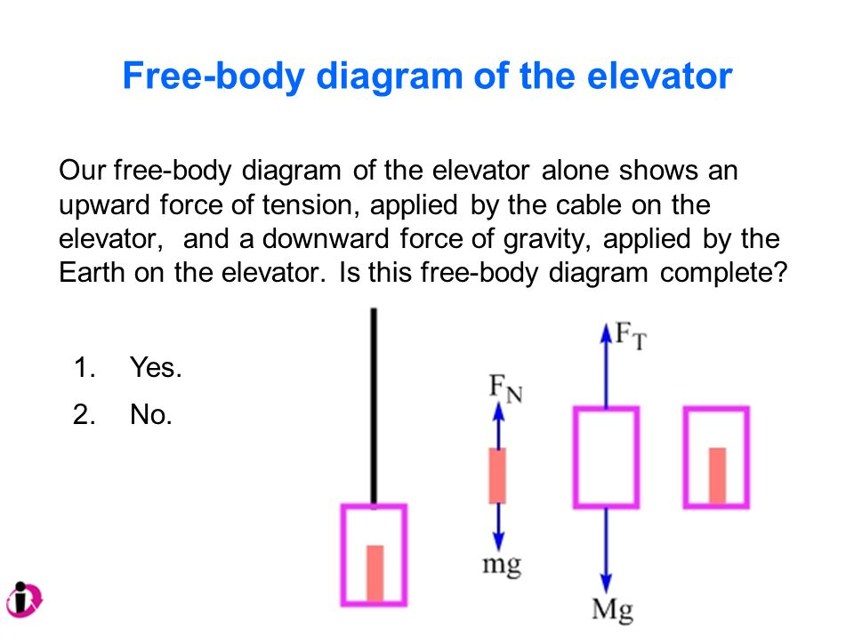 Free Body Diagrams To Help Us Understand Why Something Moves As It