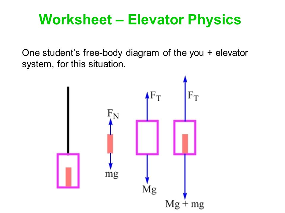 Free Body Diagrams Elevator Situations Electrical Work Wiring