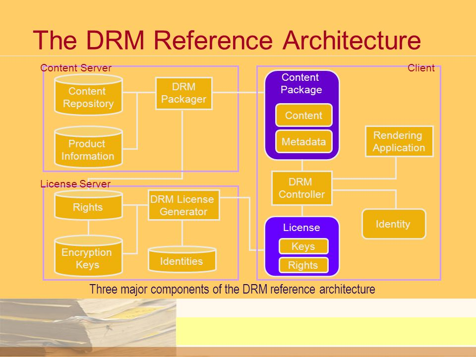 DRM Building Blocks - Protecting and Tracking Content Adopted from