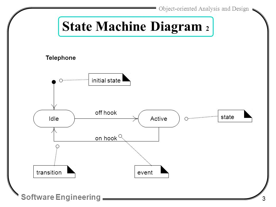Software Engineering 1 Object Oriented Analysis And Design Chap 29 Uml State Machine Diagrams And Modeling Ppt Download