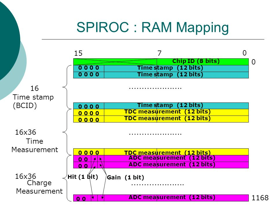 SPIROC : RAM Mapping Time Measurement Charge Measurement