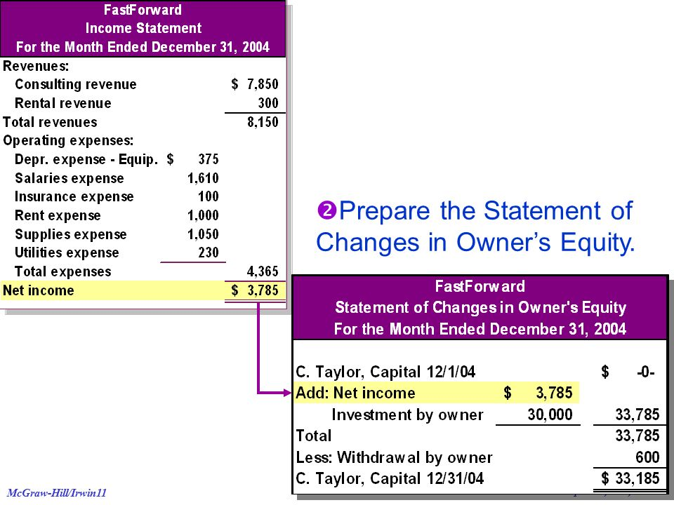 © The McGraw-Hill Companies, Inc., 2006 McGraw-Hill/Irwin11  Prepare the Statement of Changes in Owner's Equity.