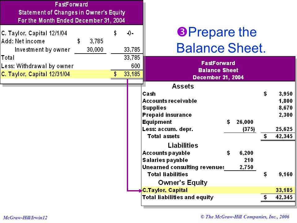 © The McGraw-Hill Companies, Inc., 2006 McGraw-Hill/Irwin12  Prepare the Balance Sheet.
