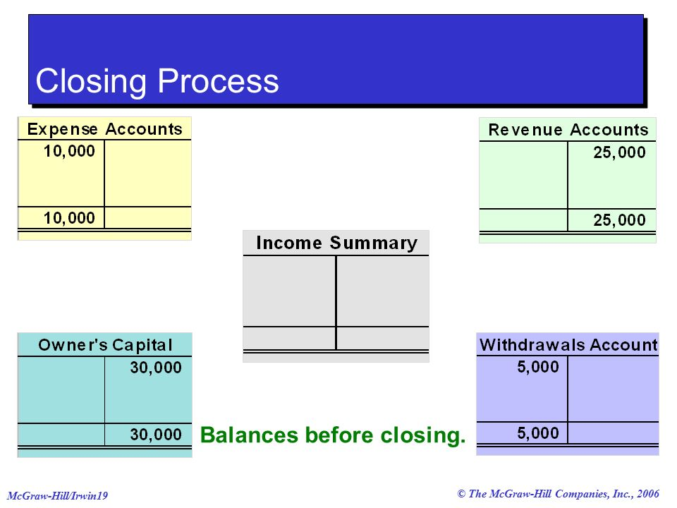 © The McGraw-Hill Companies, Inc., 2006 McGraw-Hill/Irwin19 Balances before closing.