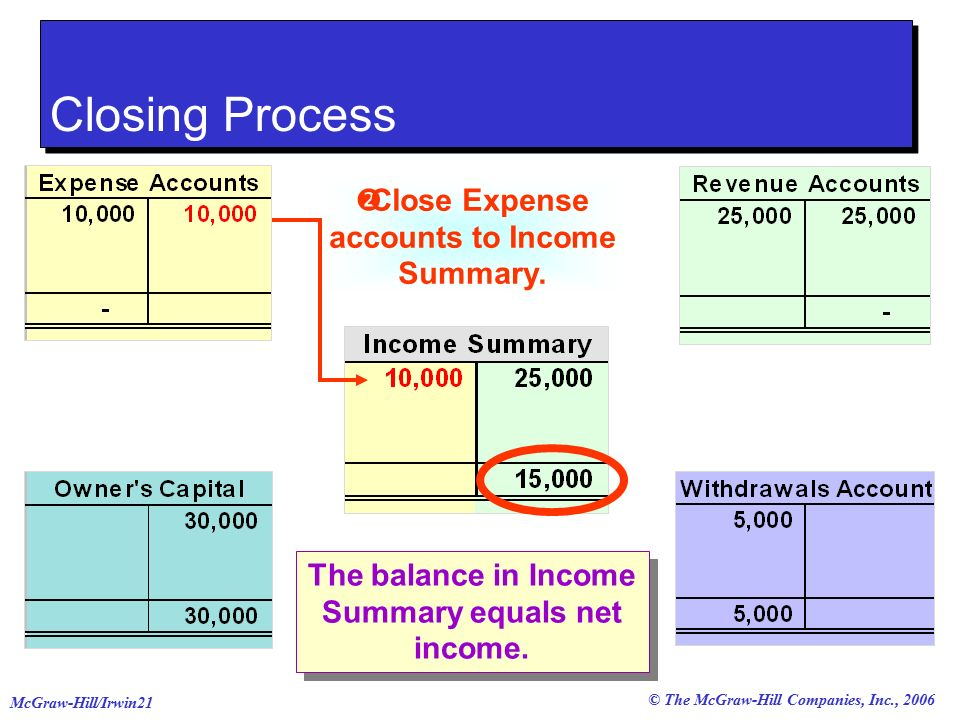 © The McGraw-Hill Companies, Inc., 2006 McGraw-Hill/Irwin21  Close Expense accounts to Income Summary.