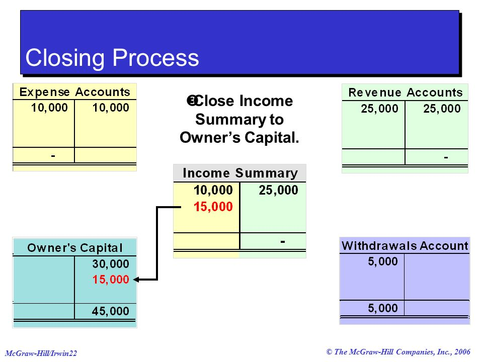 © The McGraw-Hill Companies, Inc., 2006 McGraw-Hill/Irwin22  Close Income Summary to Owner's Capital.