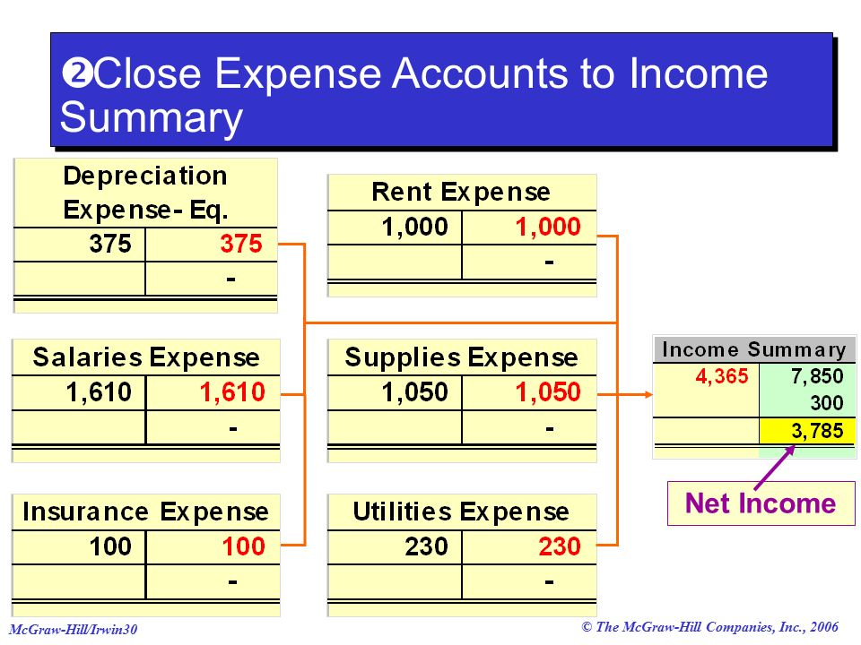 © The McGraw-Hill Companies, Inc., 2006 McGraw-Hill/Irwin30 Net Income  Close Expense Accounts to Income Summary