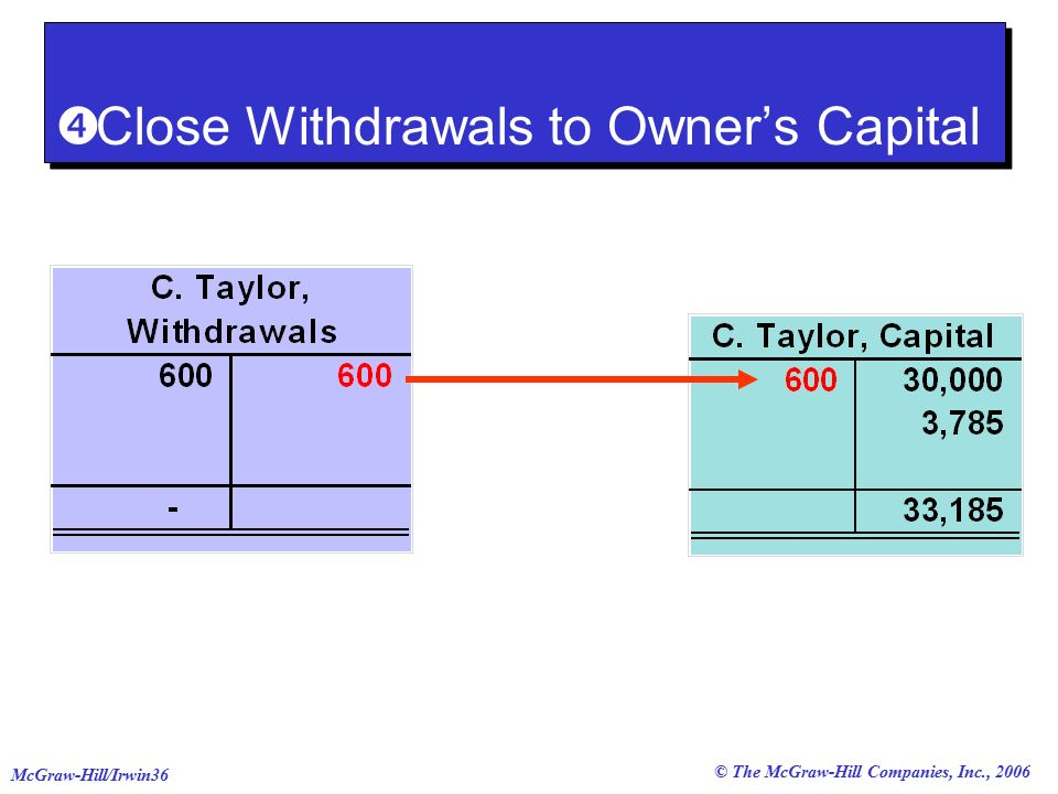 © The McGraw-Hill Companies, Inc., 2006 McGraw-Hill/Irwin36  Close Withdrawals to Owner's Capital