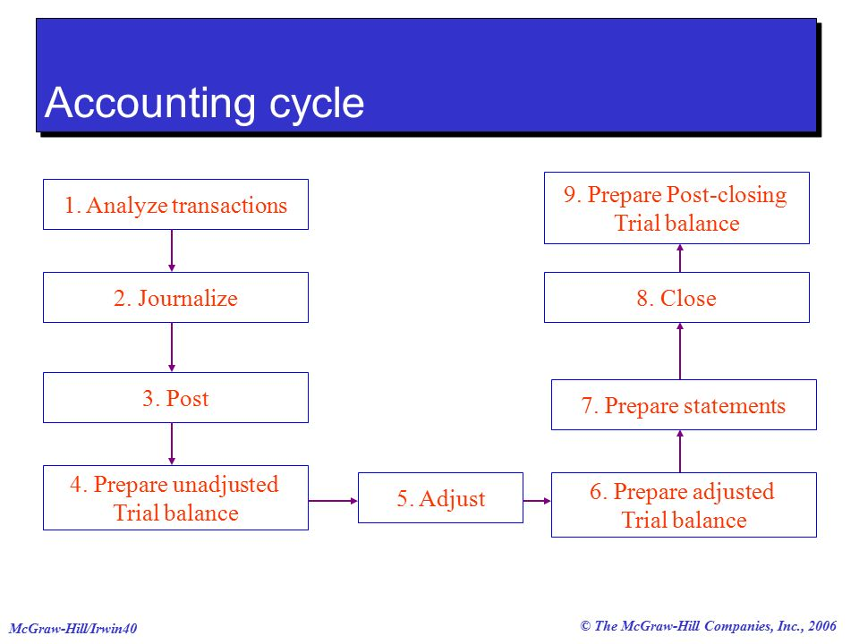 © The McGraw-Hill Companies, Inc., 2006 McGraw-Hill/Irwin40 Accounting cycle 1.