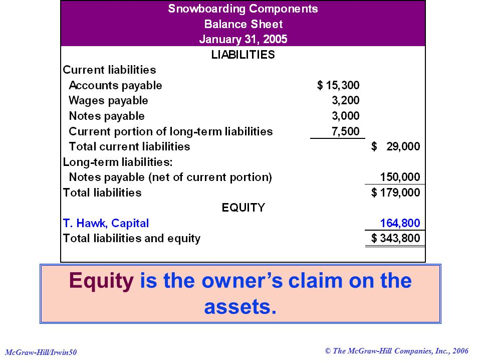 © The McGraw-Hill Companies, Inc., 2006 McGraw-Hill/Irwin50 Equity is the owner's claim on the assets.
