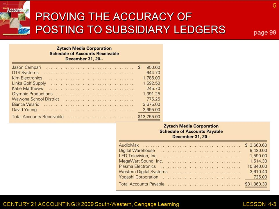 CENTURY 21 ACCOUNTING © 2009 South-Western, Cengage Learning 5 LESSON 4-3 PROVING THE ACCURACY OF POSTING TO SUBSIDIARY LEDGERS page 99
