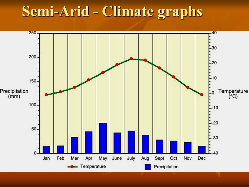 Semi-Arid - Climate graphs
