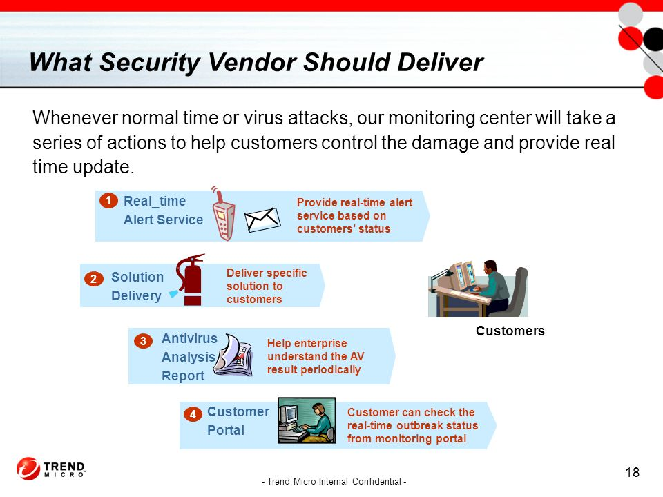 2005 Trend Micro  All rights reserved  How to Prevent and