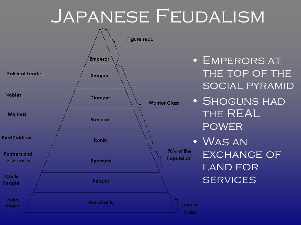Japanese Feudalism Emperors at the top of the social pyramid Shoguns had the REAL power Was an exchange of land for services
